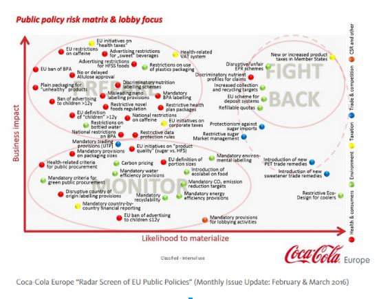 Coca Cola Europe's Radar Screen of EU Public Policies Monthly issue update: February& March 2016