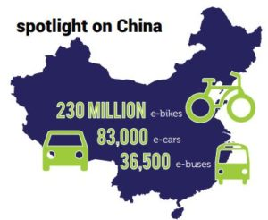 Map of China with 230m e-bikes, 83,000 ecars and 36,500 buses