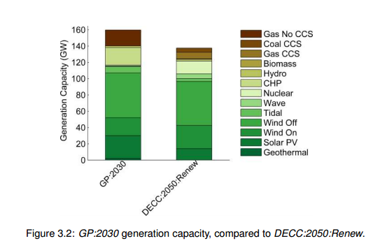 UK power gen capacity