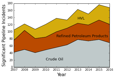 Figure: Ten year trends for significant U.S. pipeline incidents involving crude oil, refined petroleum products, and highly-volatile liquids (HVL). Data: PHMSA