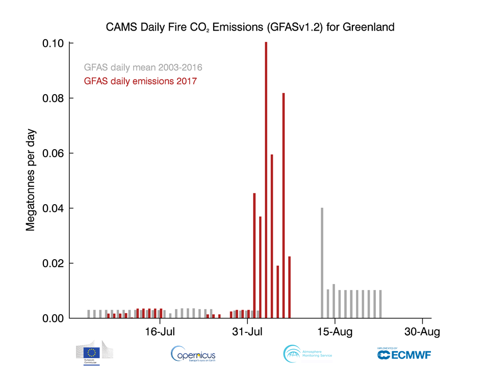cams_gfas_greenland_daily_co2_july-august_2017
