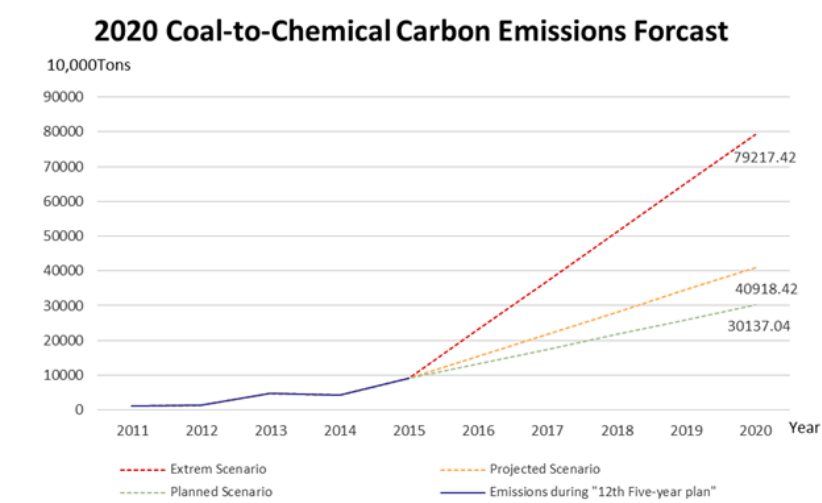 coal-to-chemical carbon emissions forecast