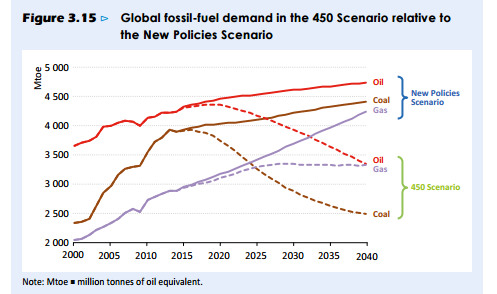 Don't invest in oil or coal if you think the world is going to act on climate - basically.