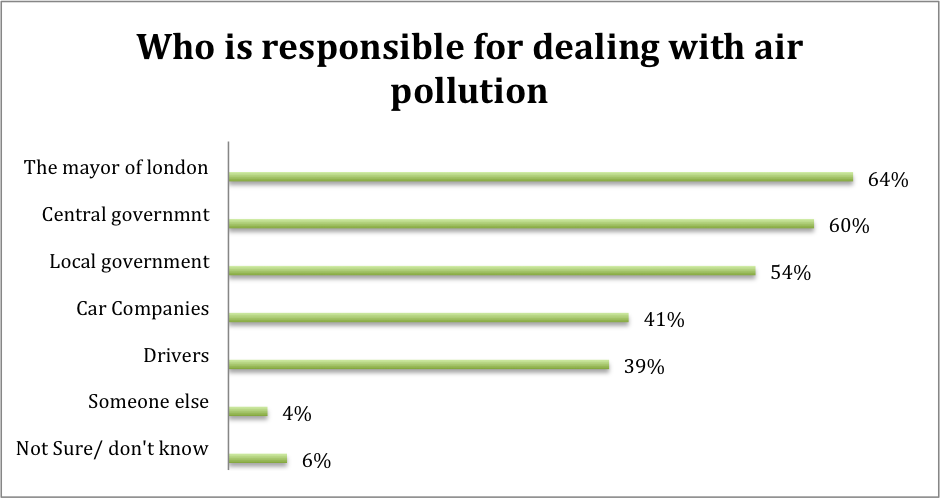 who is responsible for dealing with air pollution levels CHART