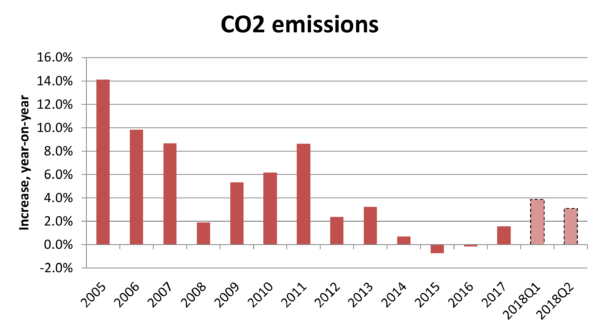 Globally significant': China's emissions keep on rising - Unearthed